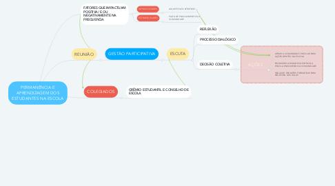 Mind Map: PERMANÊNCIA E APRENDIZAGEM DOS ESTUDANTES NA ESCOLA