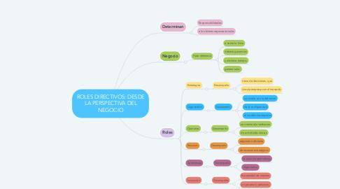Mind Map: ROLES DIRECTIVOS: DESDE LA PERSPECTIVA DEL NEGOCIO