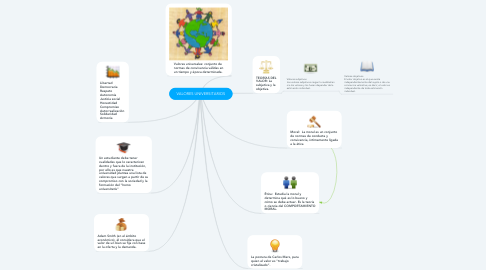 Mind Map: VALORES UNIVERSITARIOS