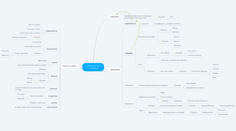 Mind Map: CONSTRUCTOS Y VARIABLES