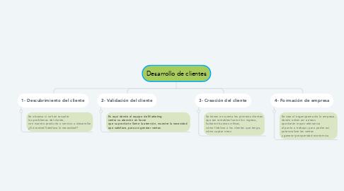 Mind Map: Desarrollo de clientes