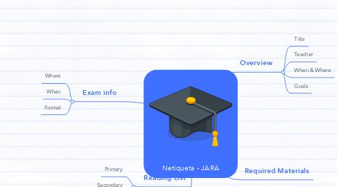 Mind Map: Netiqueta - JARA