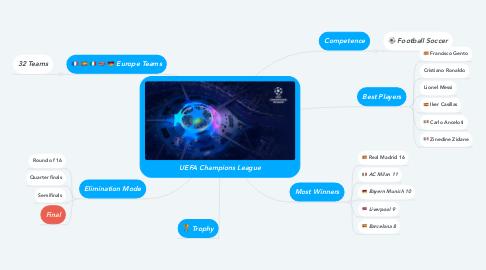 Mind Map: UEFA Champions League
