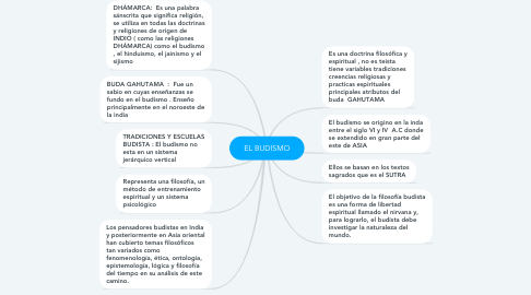 Mind Map: EL BUDISMO
