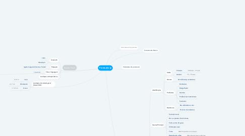 Mind Map: Rinossinusite