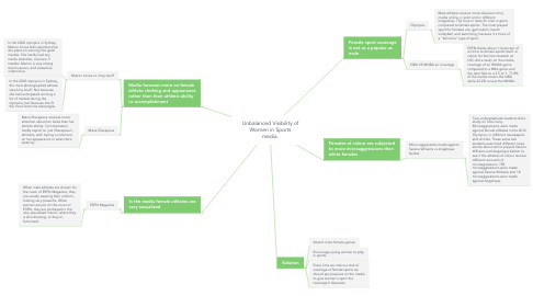 Mind Map: Unbalanced Visibility of Women in Sports media.
