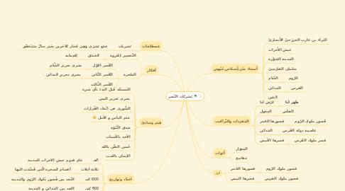 Mind Map: بُشريَّات النّصر
