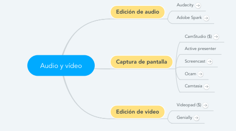 Mind Map: Audio y vídeo