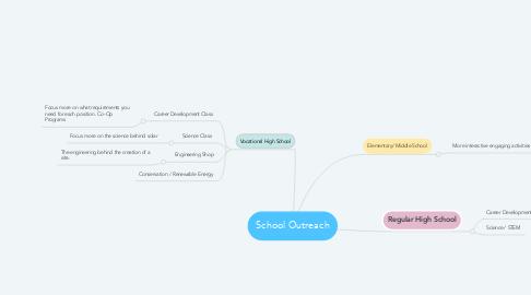 Mind Map: School Outreach
