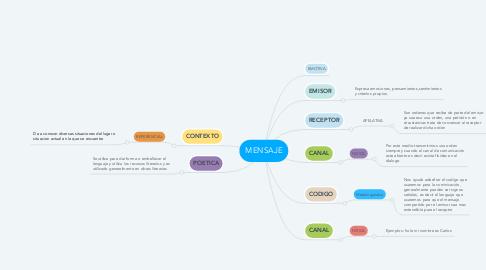 Mind Map: MENSAJE