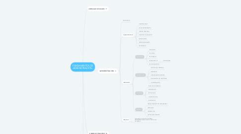 Mind Map: FUNDAMENTOS DE ADMINISTRACIÓN.