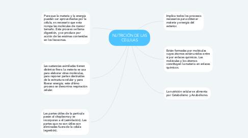 Mind Map: NUTRICIÓN DE LAS CELULAS