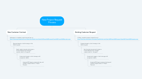 Mind Map: New Project Request Process