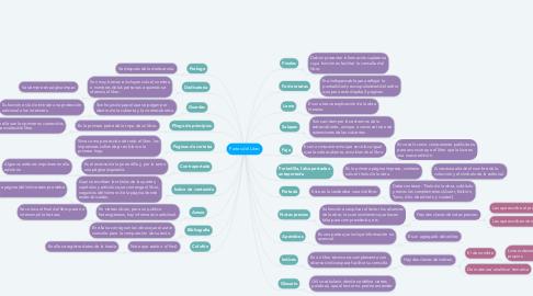 Mind Map: Partes del Libro