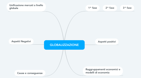 Mind Map: GLOBALIZZAZIONE