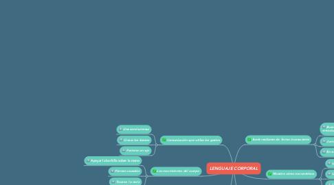 Mind Map: LENGUAJE CORPORAL