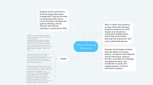 Mind Map: Future of Nursing Informatics