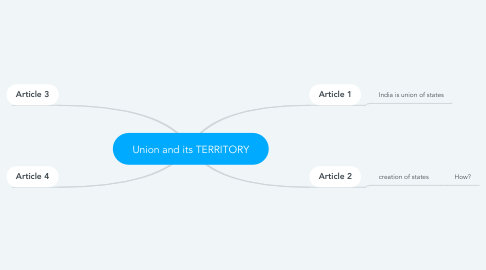 Mind Map: Union and its TERRITORY