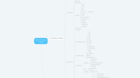 Mind Map: Mapa mental: Uso de herramientas de diseño AutoCad