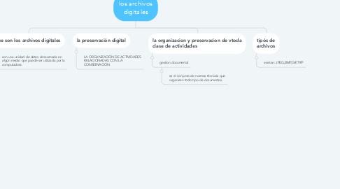 Mind Map: los archivos digitales