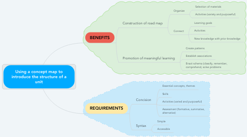 Mind Map: Using a concept map to introduce the structure of a unit