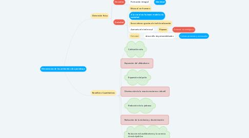 Mind Map: Beneficios de la educación para la sociedad y el individuo.