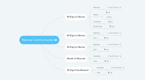 Mind Map: Renewal Communication