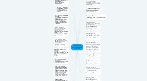 Mind Map: LAS 21 LEYES IRREFUTABLES DEL LIDERAZGO.