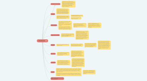 Mind Map: Edad Moderna