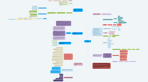 Mind Map: SISPRO