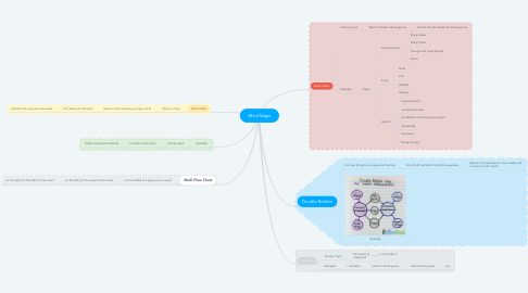 Mind Map: Mind Maps