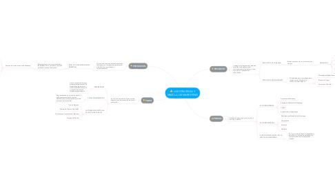 Mind Map: LA ESTRATEGIA Y MEZCLA DE MARKETING