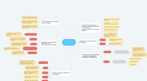 Mind Map: psicologia de la anormalidad