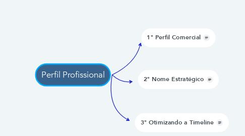 Mind Map: Perfil Profissional