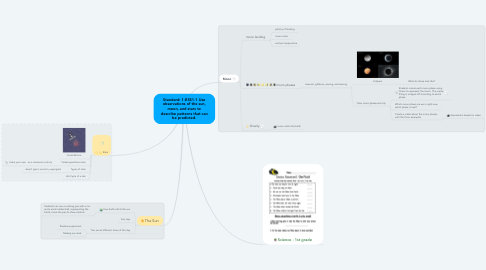 Mind Map: Standard: 1-ESS1-1 Use observations of the sun, moon, and stars to describe patterns that can be predicted.