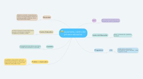 Mind Map: La persona, centro del proceso educativo