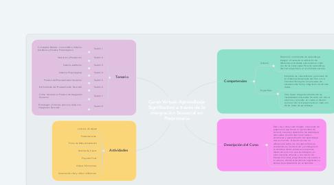 Mind Map: Curso Virtual: Aprendizaje Significativo a través de la Integración Sensorial en Preprimaria