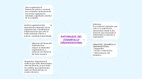 Mind Map: NATURALEZA DEL DESARROLLO ORGANIZACIONAL