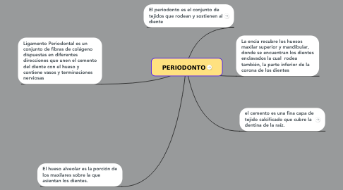 Mind Map: PERIODONTO