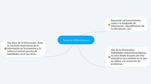 Mind Map: Nuevos Alfabetismos