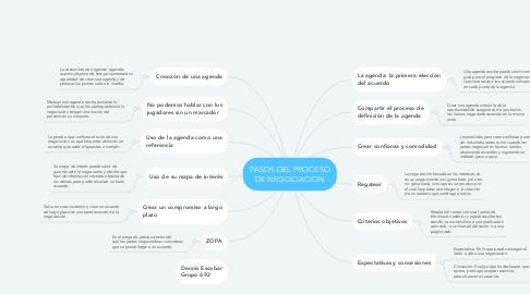 Mind Map: PASOS DEL PROCESO DE NEGOCIACIÓN