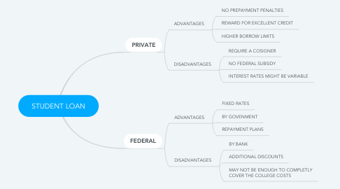 Mind Map: STUDENT LOAN