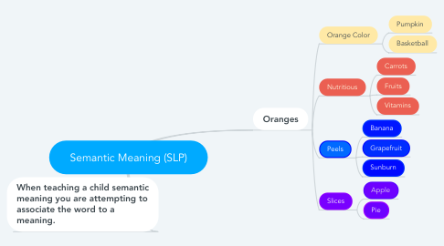 Mind Map: Semantic Meaning (SLP)