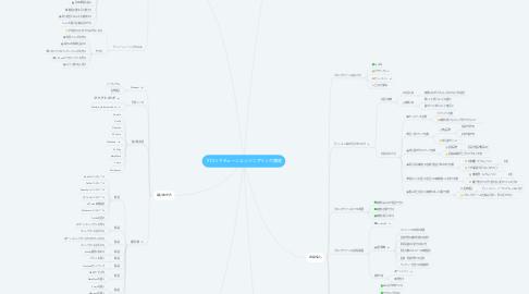 Mind Map: ブロックチェーンエンジニアリング講座
