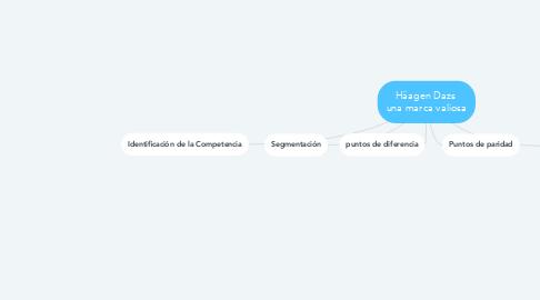 Mind Map: Häagen Dazs  una marca valiosa