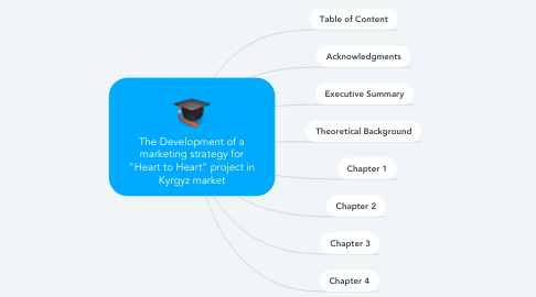 "Mind Map: The Development of a marketing strategy for ""Heart to Heart"" project in Kyrgyz market"