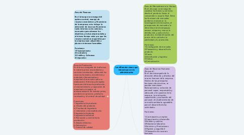 Mind Map: Las diferentes áreas que interactuan con la administración