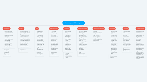 Mind Map: Técnicas para hablar en grupo
