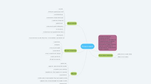 Mind Map: Виды знаний