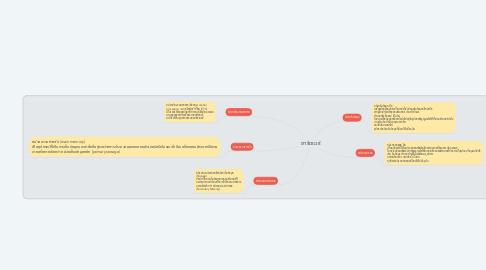 Mind Map: ฮาร์ดแวร์